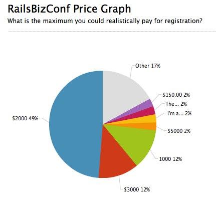 RailsBizConf Price Graph