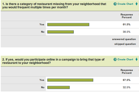 SurveyMonkey - Survey Results