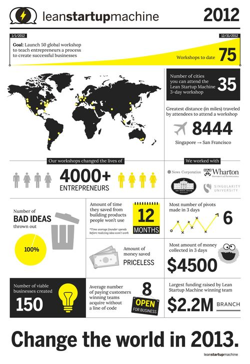 Lean_2012_Infographic3