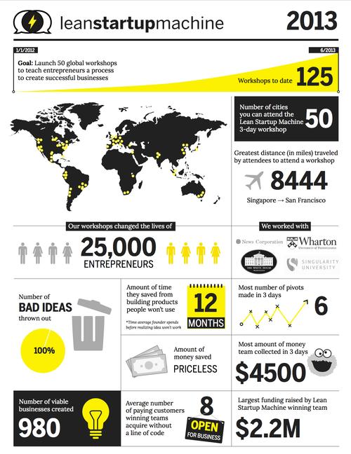 LSM 2013 Infographic